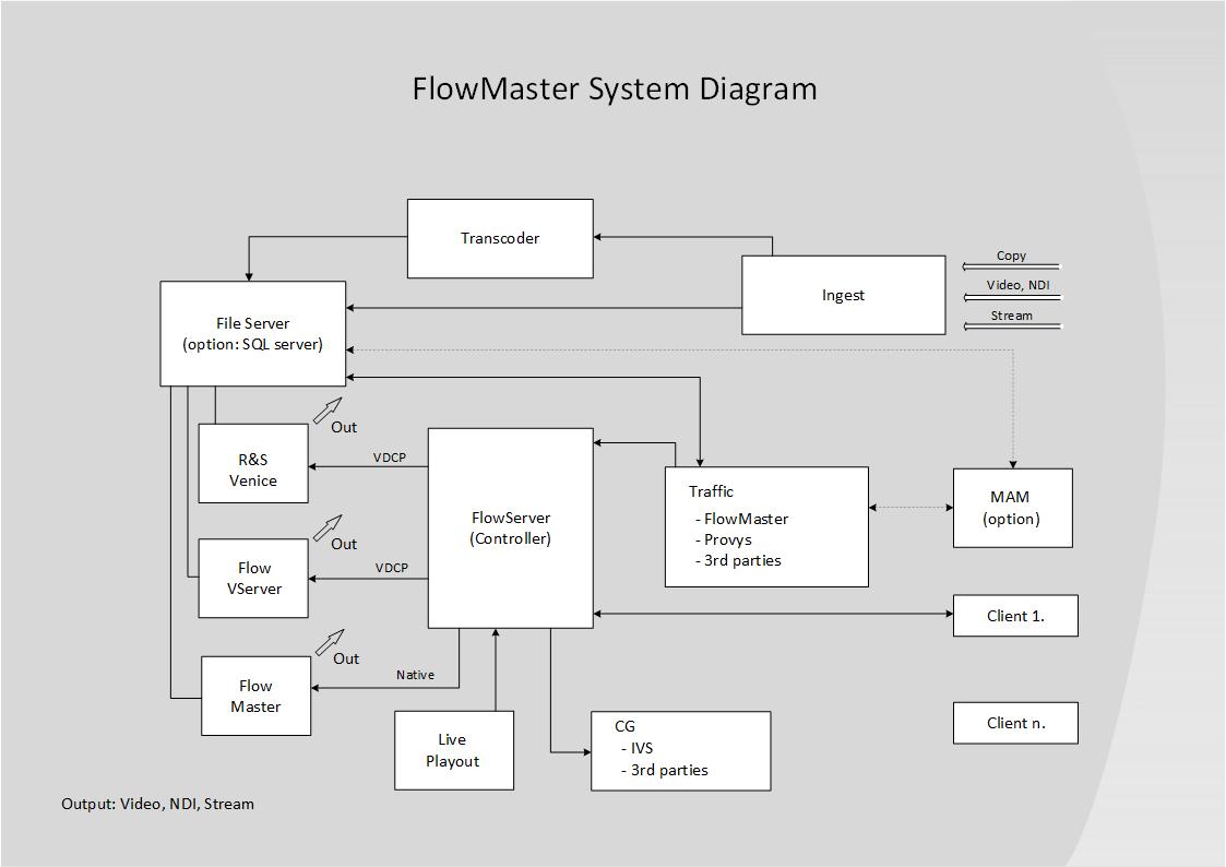 flowmaster rendszer diagram
